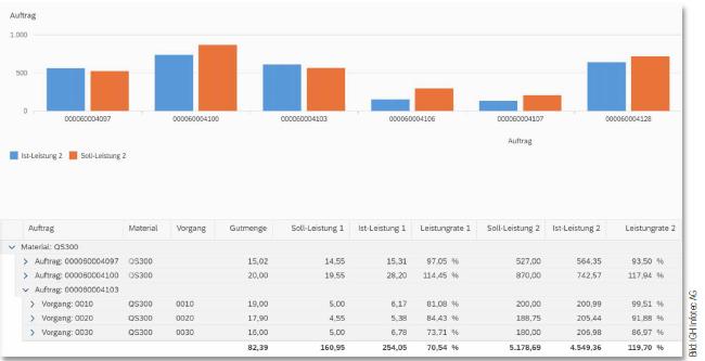 Auftragsbezogener Soll Ist Vergleich im MES Studio IGH Infotec AG