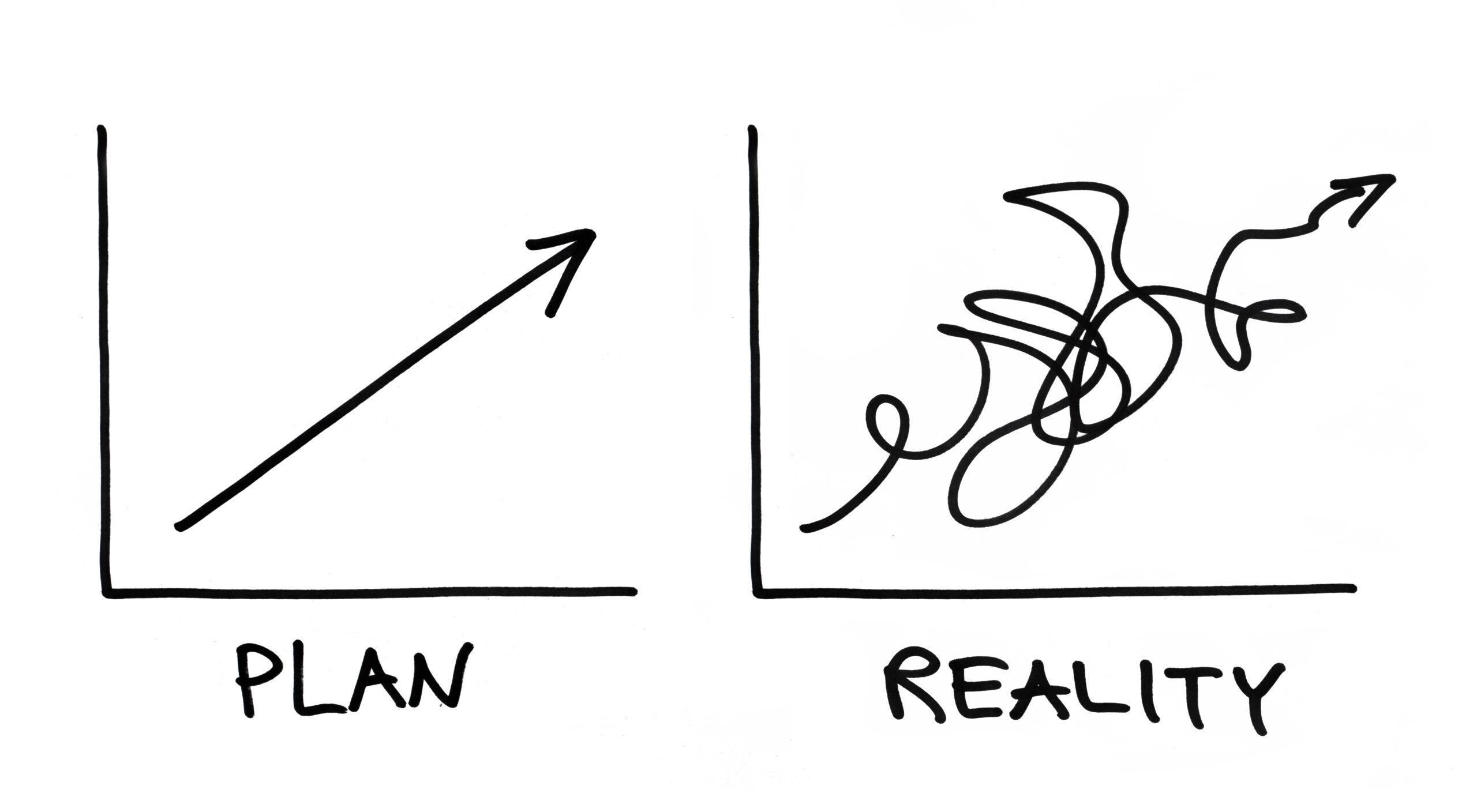 Plan- und Istdaten